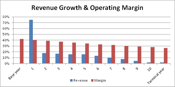 netease_revenue and margin