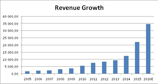 netease_revenuegrowth