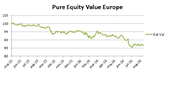 equity_value_underperformance