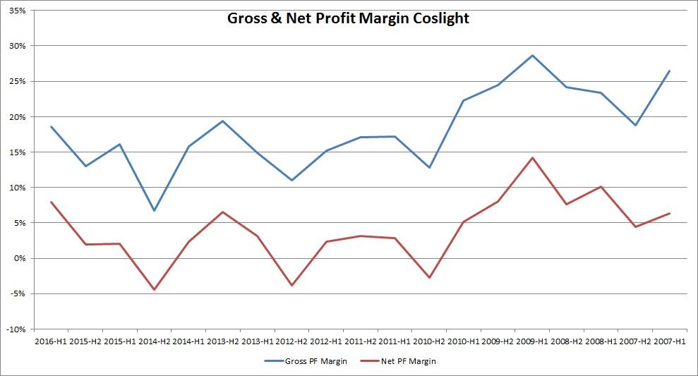 pf_margin_coslight