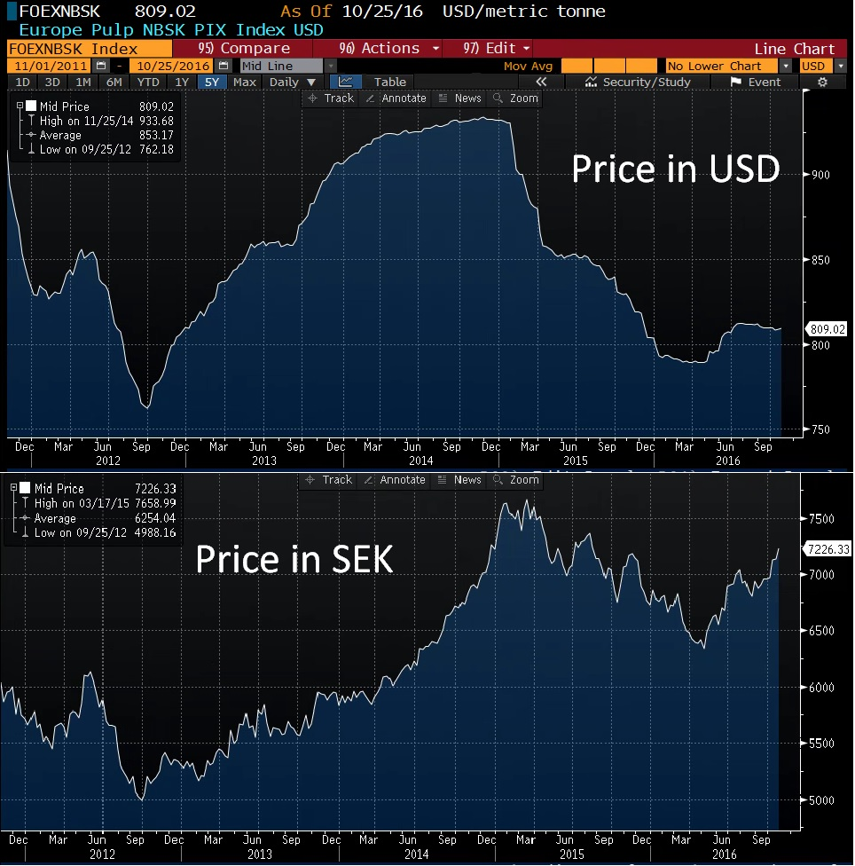 pulp-price-5y-usd-and-sek
