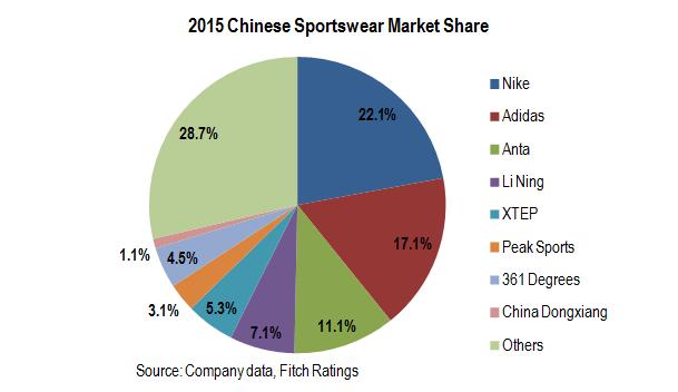 Chinese-Sportswear-Market-Share-2015-Pie-Chart
