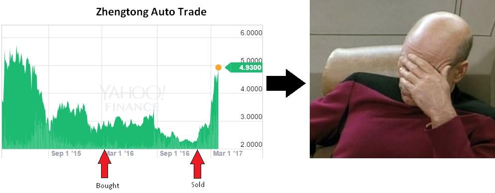 Zhengtong Auto Trade