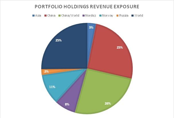 revenue_expos