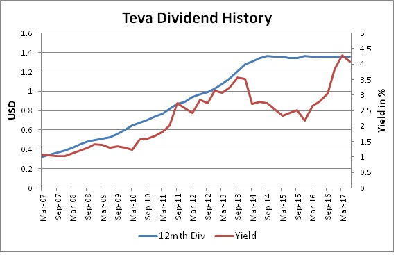 dividend_history