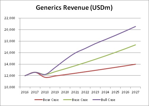 generics_revenue_teva