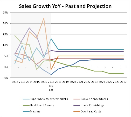 DF_salesgrowth_projection