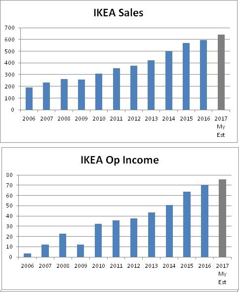 Ikea Sales 2017 Dairy Farm Asian Food Giant