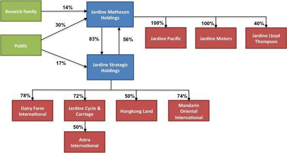 Jardine Matheson structure