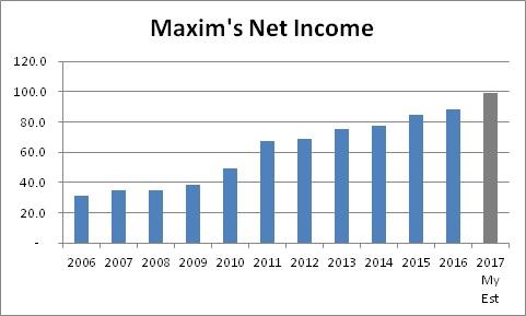 maxims_netinc