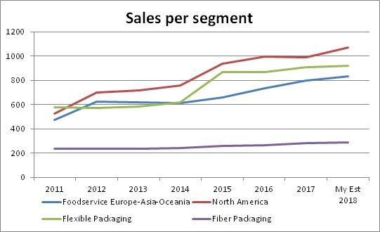 huhta_sales_persegment