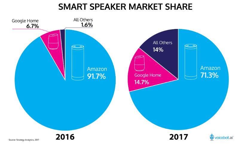 smartspeaker_marketshares