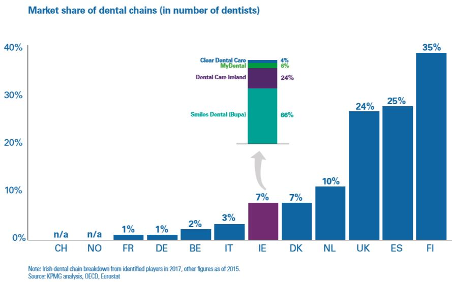 KPMG_DentalChain_marketshare_Europe